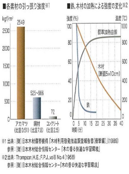 木 グラフ